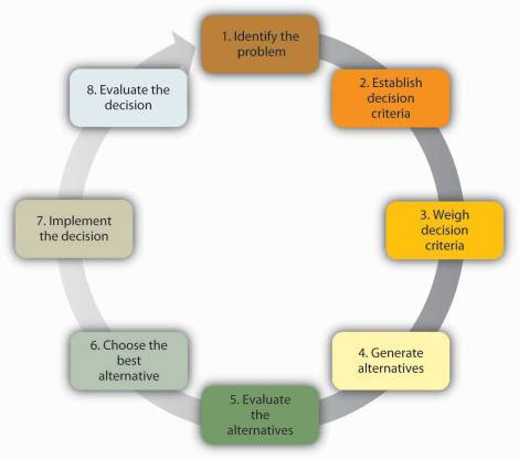 8_steps_in_rational_decision_making_model
