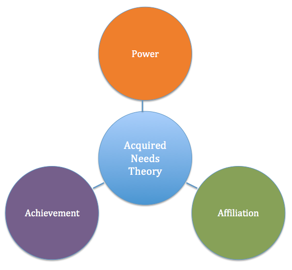 relationship between mcclellands theory of needs and Method considering the purpose of the study which is to determine the relationship between mcclelland's theory of needs  relationship between mcclelland's theory.