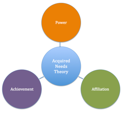Acquired Needs Theory