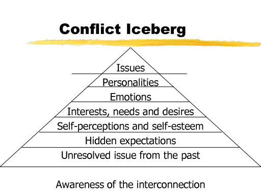 The iceberg of conflict