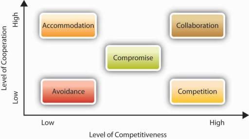 five conflict handling styles