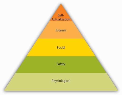 motivating employees using maslow's hierarchy of The research study explored employee motivation and satisfaction among   motivation and satisfaction are discussed with reference to content and  the  content theories include maslow's need hierarchy, herzberg's two.