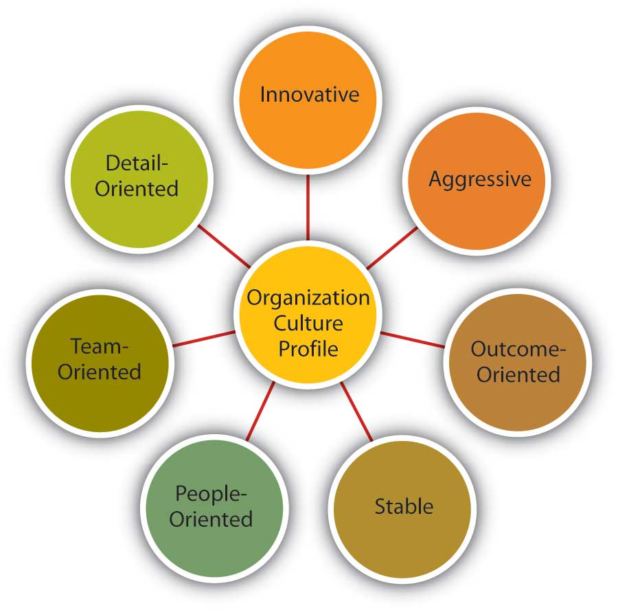 the affects of organisational culture on