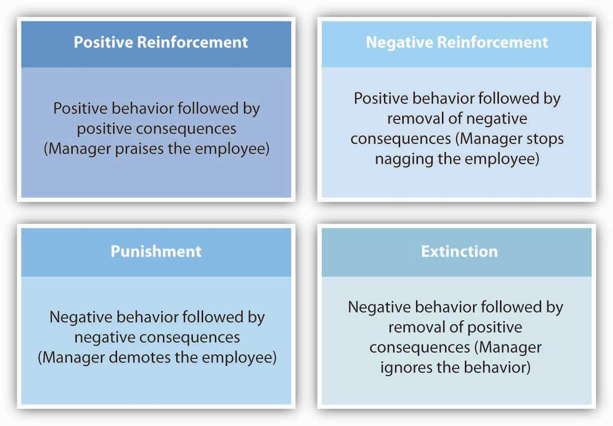 organizational behavior motivational theories Video created by università bocconi for the course international leadership and organizational behavior international leaders need to spur and channel the energy, talents, and commitment of their followers to foster motivation leaders need to.