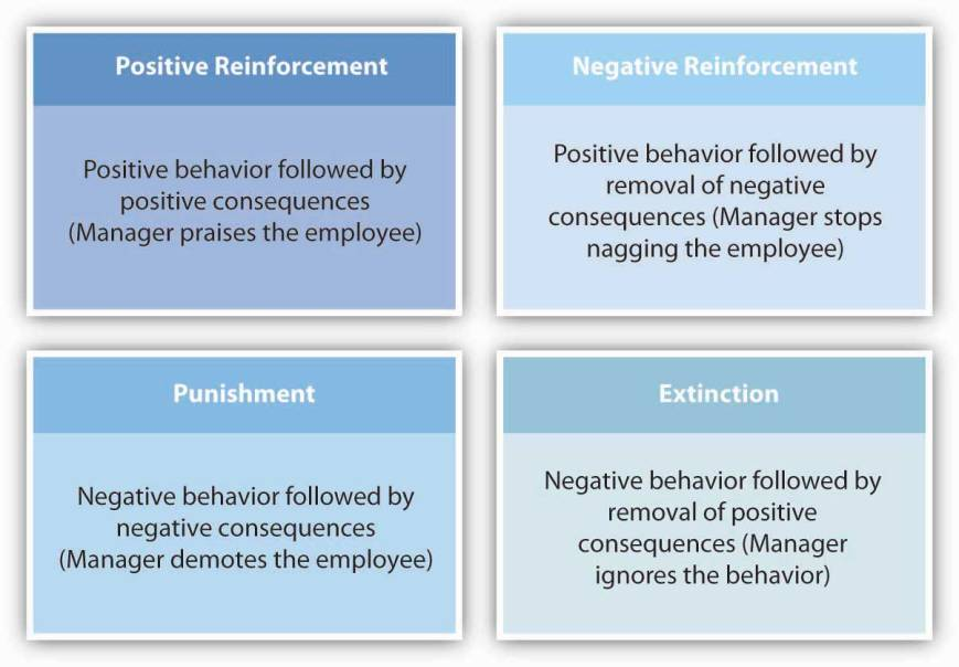 Reinforcement Interventions