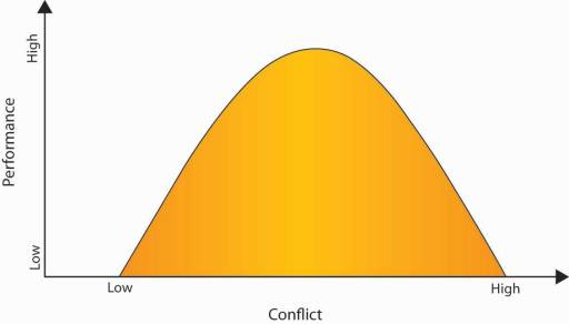 relationship between performance and conflict