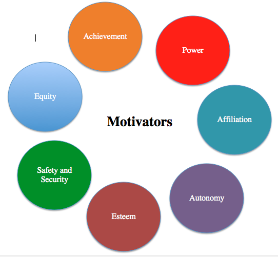 the seven types of motivation Validation evidence in seven languages and nine  design) are predictably  related to the different forms of motivation, which in turn are.