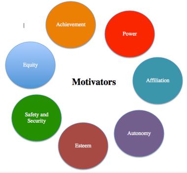 Seven motivators