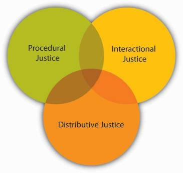 Three types of justice