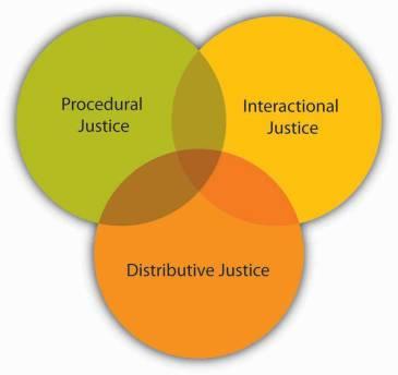 Three types of justice