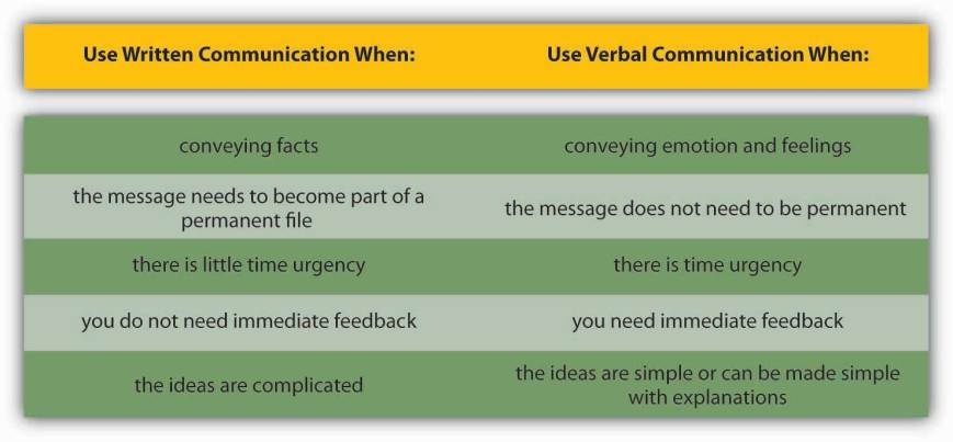 Written communication versus verbal communication