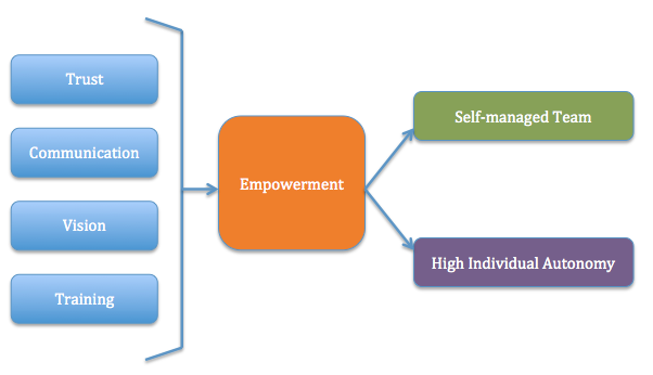 empowerment in an organization Empowerment on organization performance: a case study of government   the research investigated the relationship between employee empowerment and.
