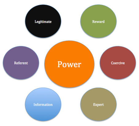 Six sources of power