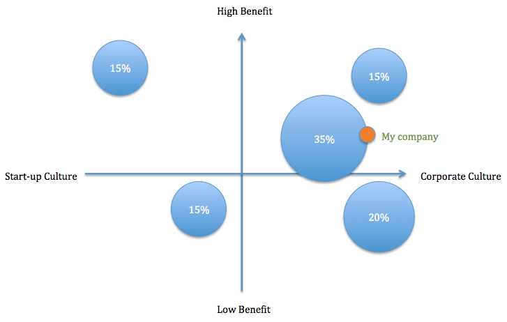 dissertation on market segmentation The main basis of market segmentation or variables of segmentation is the net worth of the customer and market segmentation has helped to enhance the customer service quality and customer delivery experience at barclays as well as customer loyalty.