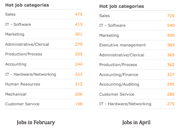 Number of jobs  in February vs. in April